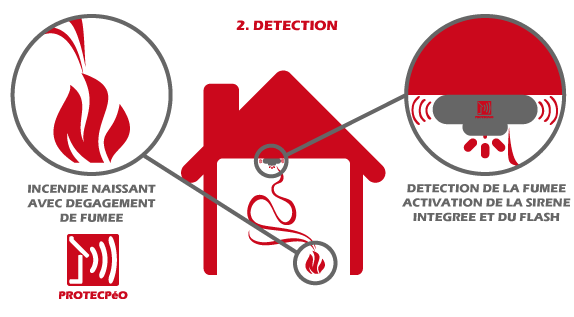 Protecp o alarme incendie maison et appartement for Alarme feu maison