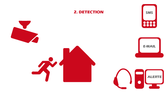 Alerte donnée par un système de vidéo protection ou de vidéo surveillance lors d'un cambriolage
